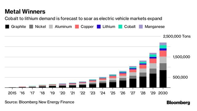 Is graphite the next battery metal bull market? - BNN Bloomberg