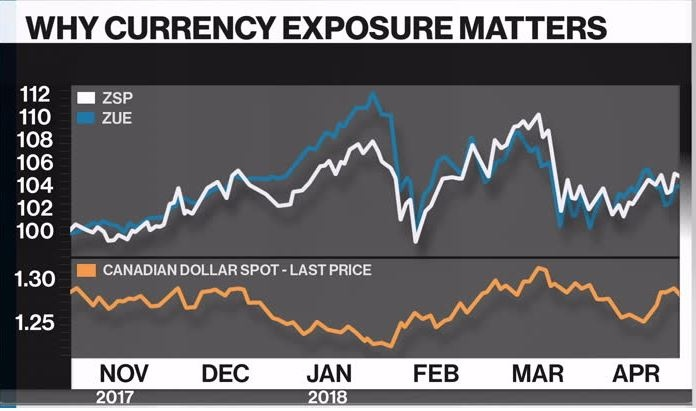 Larry Berman: Why currency exposure should be a major