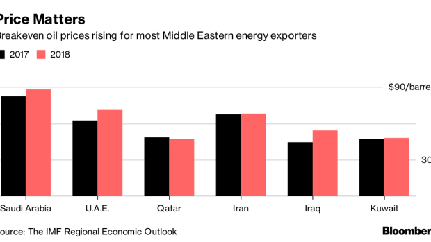 Saudi Arabia's Economic Transformation Is Still an Oil Story