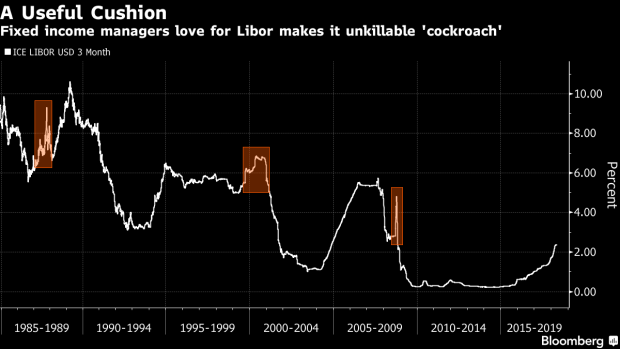 Libor's an Unkillable `Cockroach' Because Credit Risk Is No Bug