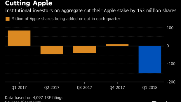 Investors Cut Apple Holdings by Most Since at Least 2008