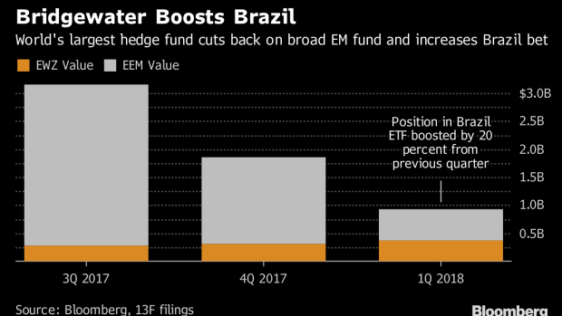 Bridgewater Gets Picky, Narrows Emerging-Markets Bets: ETF