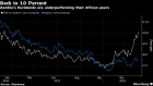 BC-The-Pain's-Getting-Worse-for-Zambia-as-Eurobond-Yields-Hit-10%