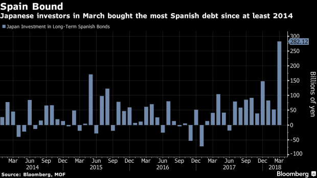 Japan Manager With 118 Billion Buys Spanish Bonds After 7 Years Bnn Bloomberg