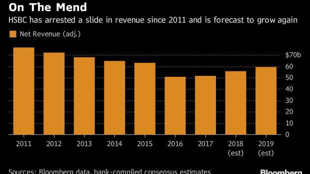 HSBC's New Chief Outlines Plan to Spend $17 Billion by 2020