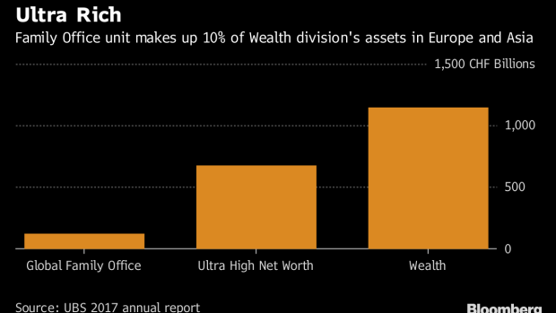 UBS Family Office Unit Targets Asia's New Billionaire