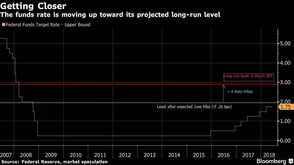Federal Reserve Raises Key Interest Rate and Signals More Increases May Come