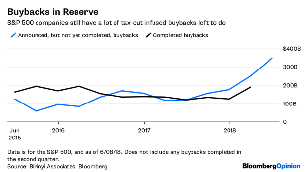 BC-Share-Buybacks-Distort-Profit-Picture