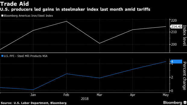 BC-Steel-Price-Surge-Highlights-Fears-and-Hopes-on-Trump's-Tariffs