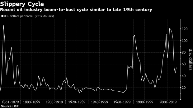 BC-Oil-Industry-Boom-to-Bust-Cycle-Took-a-Turn-1861-2017