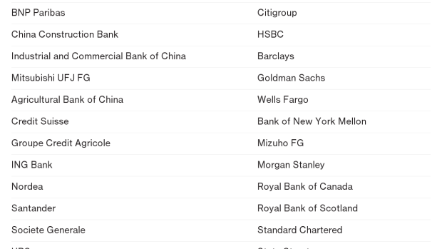BC-Half-of-the-World's-Too-Big-to-Fail-Banks-Are-in-a-Bear-Market