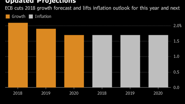 Draghi Is Unshakable When It Comes to the Economic Outlook