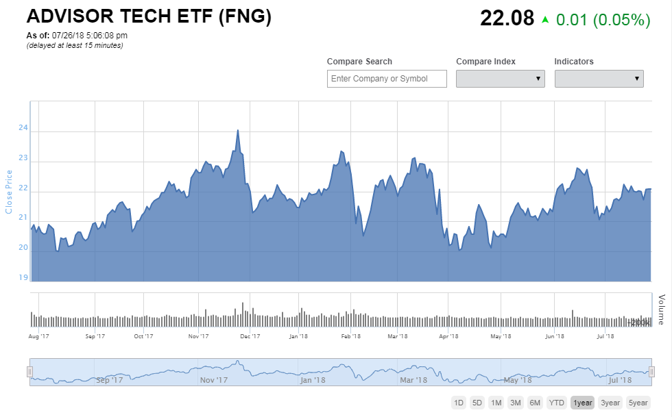 Investors Look At Facebook Less Fang Etf Bnn Bloomberg