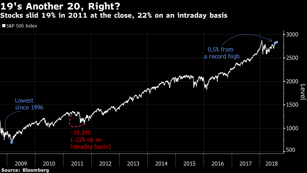 S&P 500 hits record high on way to longest market rally