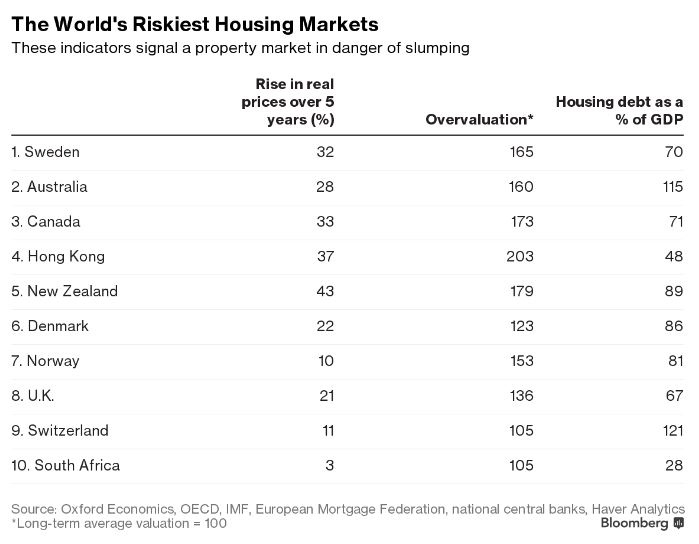 Canada Hong Kong Among Worlds Four Riskiest Housing