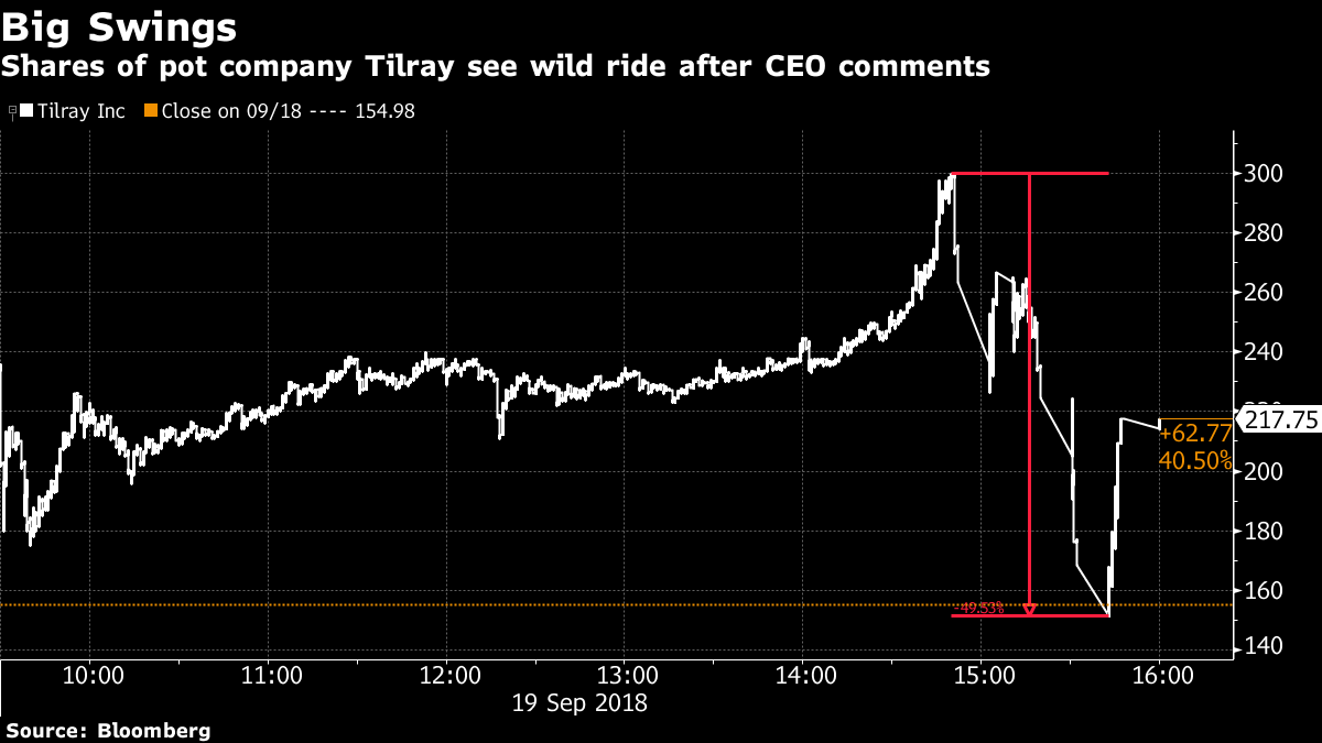 Tilrays Stock Surges Plummets As Ceo Touts Growth Prospects Bnn