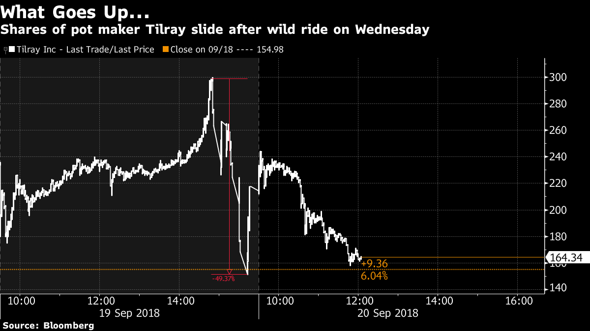Tilray Shares Slide As Pot Companys Wild Ride Persists Article Bnn