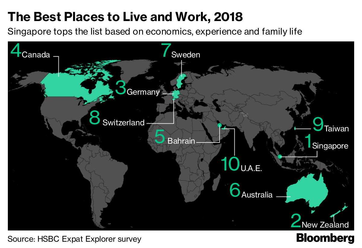 These are the best countries to live and work in — and to