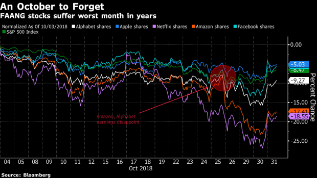 Megacap FAANGs Stage Rebound That Fails to Erase October's