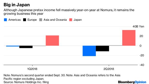 Nomura Should Try To Be More Japanese Bnn Bloomberg