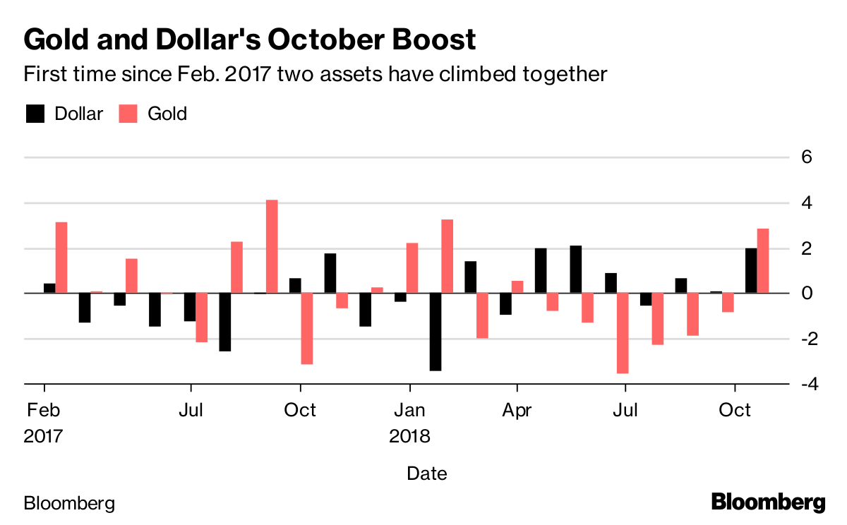 """Red October"" Highlights Importance of Rebalancing Portfolios and Gold's ""Very Positive"" Outlook bc october proves to be rare good month for both gold and dollar"