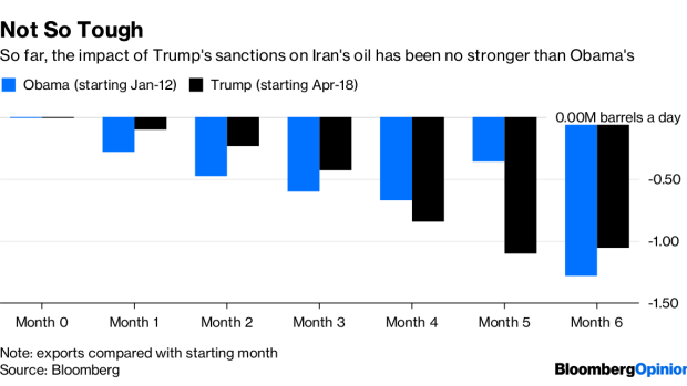Trump's Iran Oil Sanctions Aren't Living Up to the Hype Bc-trump-s-iran-oil-sanctions-aren-t-living-up-to-the-hype