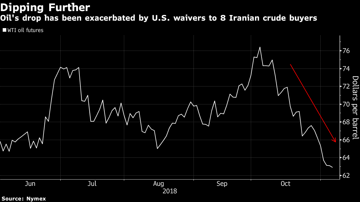 Oil set for longest losing run since 2014 as supply fears ease