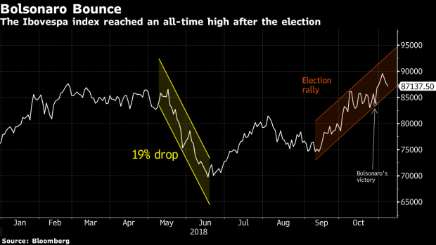 BC-Bolsonaro-Bounce-Leaves-Banking-Giants-Bullish-on-Brazil-Again