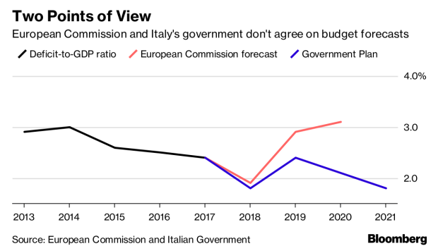 BC-Italy-Signals-It-Won't-Budge-on-Budget-Plans-in-Clash-With-EU