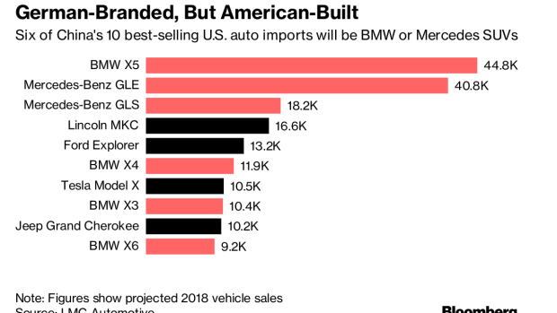 BC-BMW-Says-It's-Committed-to-US-Plant-Sees-Trade-Wars-as-Temporary