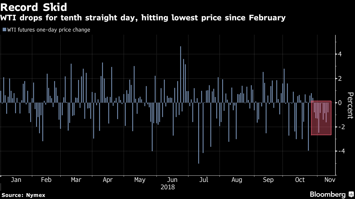 Oil extending record losing streak to 12th day picture