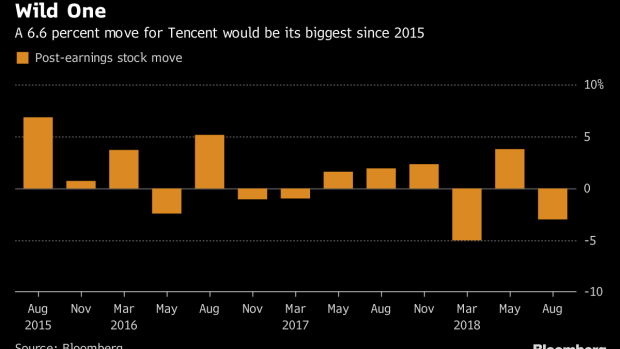Tencent Traders Who Got It Right Prep for Wildest Day Since