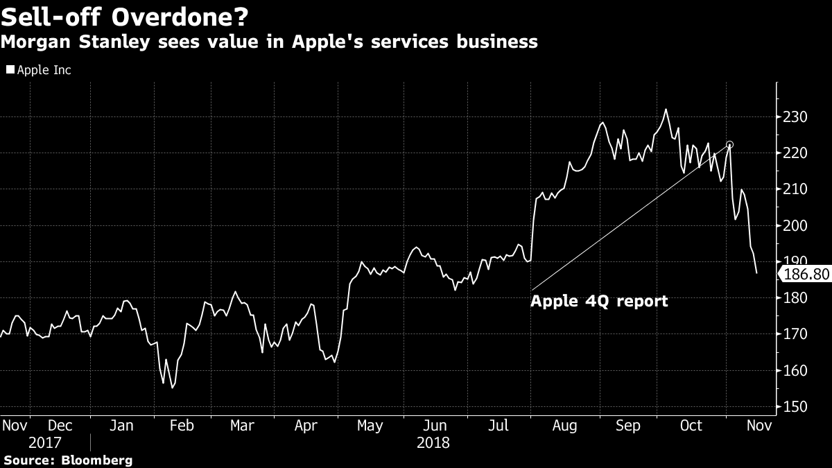 Apple hemorrhaging halts as Morgan Stanley touts services