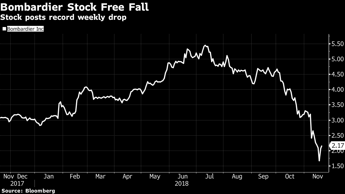Bombardier stock rout trims odds of US$2B rail unit buyback