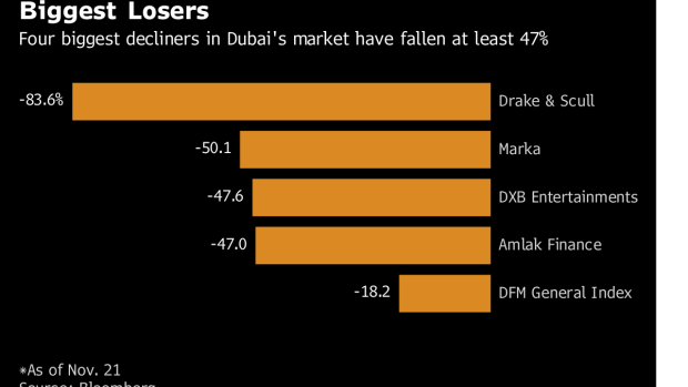These Are Dubai's Worst-Performing Stocks This Year - BNN Bloomberg