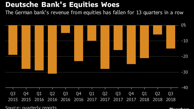 Deutsche Bank Said To Lose Money On Trades Meant To Improve Risk