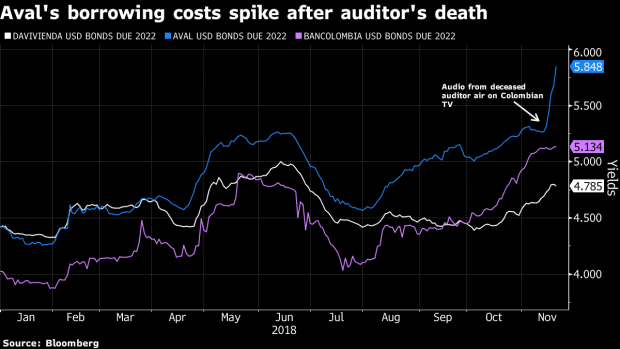 Shares of Colombia's Aval Plunge Most Ever Amid Odebrecht
