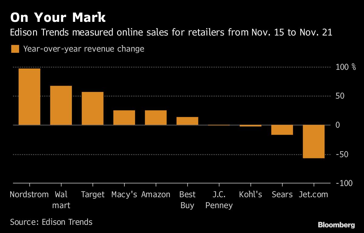 Nordstrom, Walmart see online sales surge ahead of Black