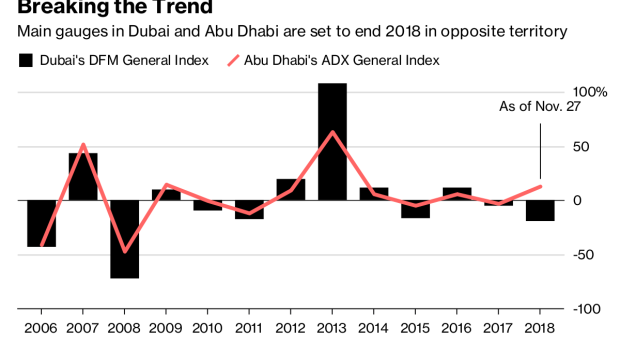 Dubai, Abu Dhabi Stocks' Yearly Moves to Diverge for First Time
