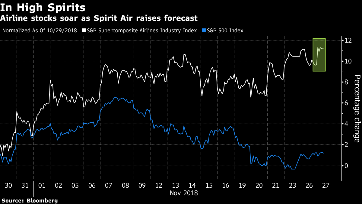 Airlines Jump As Spirit Air Boosts Industry Comeback Optimism Bnn Bombardier Rally 200 Wiring Diagram Embedded Image