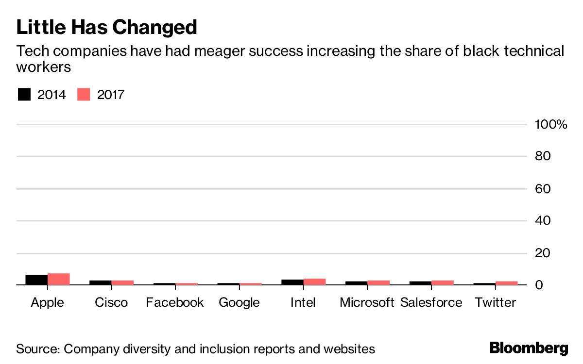 'Facebook Has a Black People Problem,' Former Employee Wrote in Internal Memo