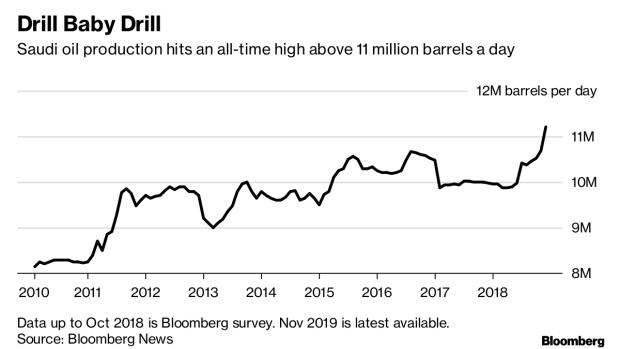 Saudi Arabia Faces a Dramatic Choice at OPEC - BNN Bloomberg