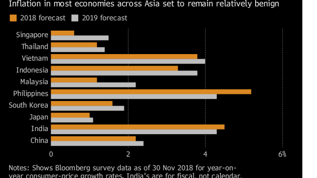 Asian Central Banks Are in for a Quieter Year in 2019 - BNN