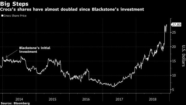 BC-Crocs-to-Buy-Back-50%-of-Blackstone-Preferred-Stake-as-Rebound-Builds