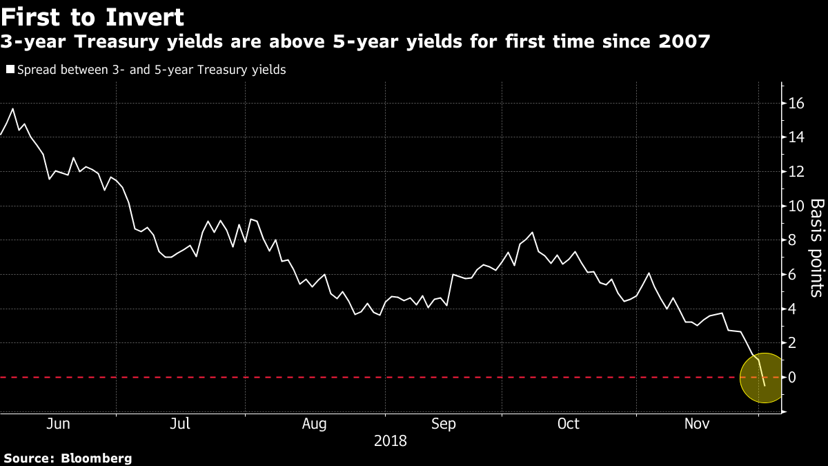 Yield curve inversion revives concerns over economic slowdown