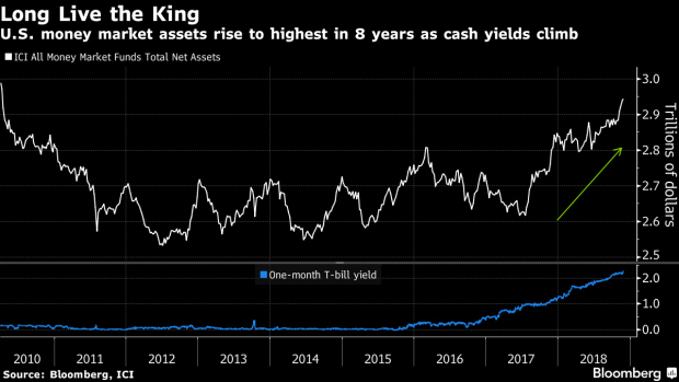 JPMorgan Asset Says Cash Better Than Stocks First Time in