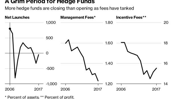 It's Hard Out There for a Hedge-Fund Analyst - BNN Bloomberg