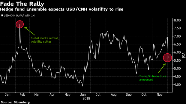 Ex Jpmorgan Traders Ai Fund Readies For Surges In Fx