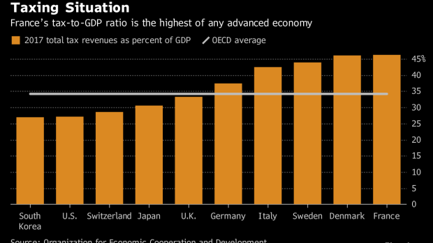 BC-France's-Tax-Burden-Now-the-Highest-of-Any-OECD-Country