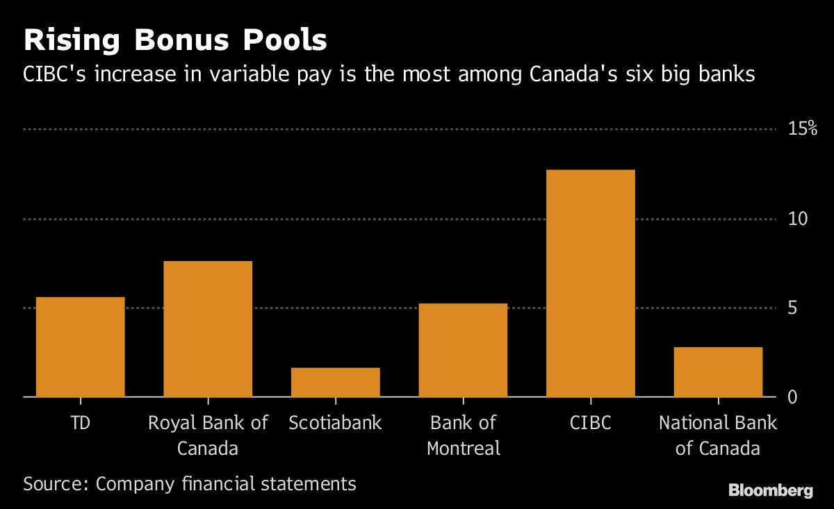 Canadian banks' bonus pools climb 6 5% in 'polarizing' year